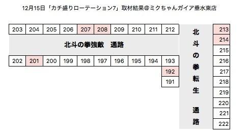 【カチ盛りローテーション7】ミクちゃんガイア垂水東店12月15日〜2日目〜