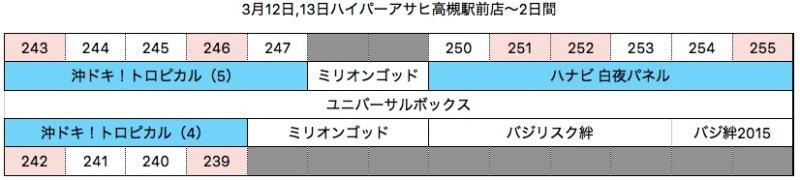 【カチ盛りローテーション7】ハイパーアサヒ高槻駅前店3月14日〜3日目〜